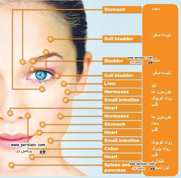 12نشانه از سلامتی داخلی بدن بر روی صورت