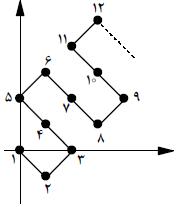 معمای المپیادی پنج عدد در یک عدد