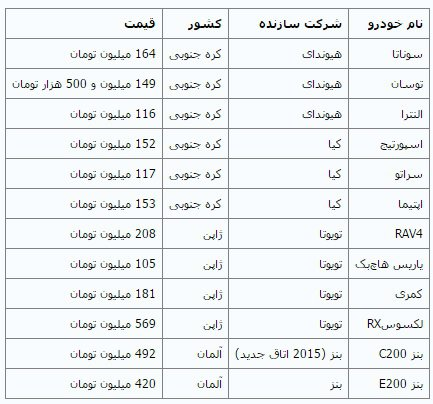 قیمت خودروهای وارداتی در بازار