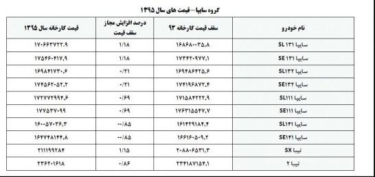 اعلام سقف قیمت خودروهای داخلی