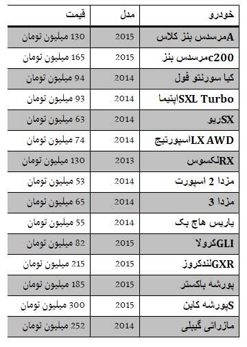 قیمت خودرو در منطقه آزاد
